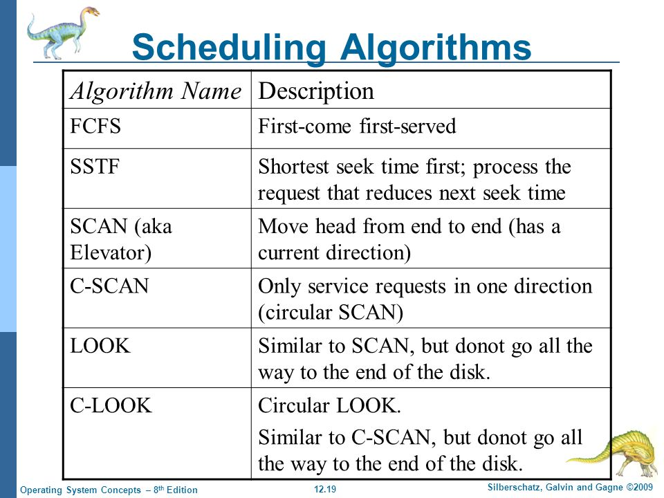 12.19 Silberschatz, Galvin and Gagne ©2009 Operating System Concepts – 8 th Edition Scheduling Algorithms Algorithm NameDescription FCFSFirst-come first-served SSTFShortest seek time first; process the request that reduces next seek time SCAN (aka Elevator) Move head from end to end (has a current direction) C-SCANOnly service requests in one direction (circular SCAN) LOOKSimilar to SCAN, but donot go all the way to the end of the disk.