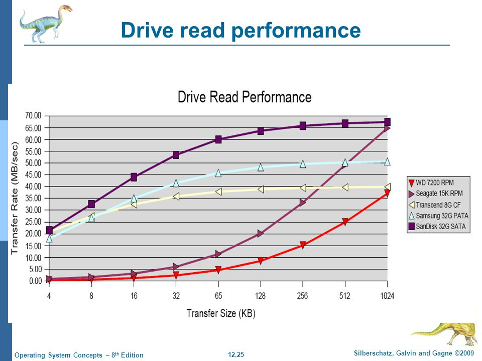 12.25 Silberschatz, Galvin and Gagne ©2009 Operating System Concepts – 8 th Edition Drive read performance