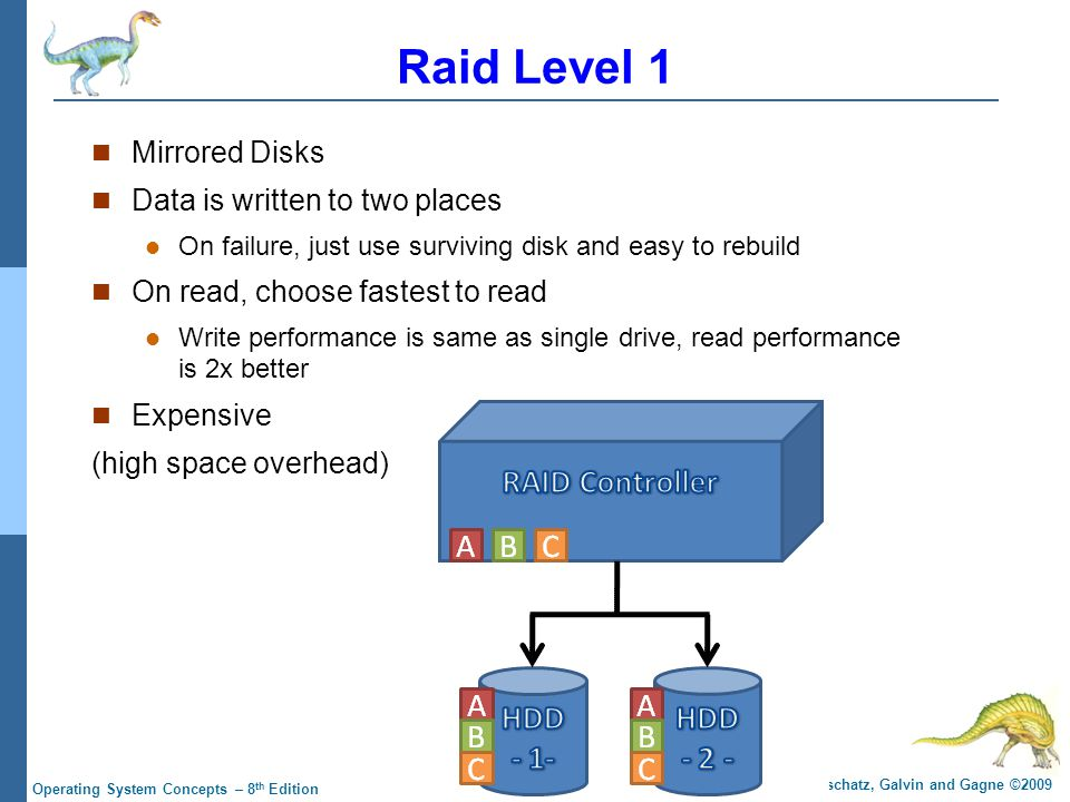 12.32 Silberschatz, Galvin and Gagne ©2009 Operating System Concepts – 8 th Edition Raid Level 1 Mirrored Disks Data is written to two places On failure, just use surviving disk and easy to rebuild On read, choose fastest to read Write performance is same as single drive, read performance is 2x better Expensive (high space overhead)