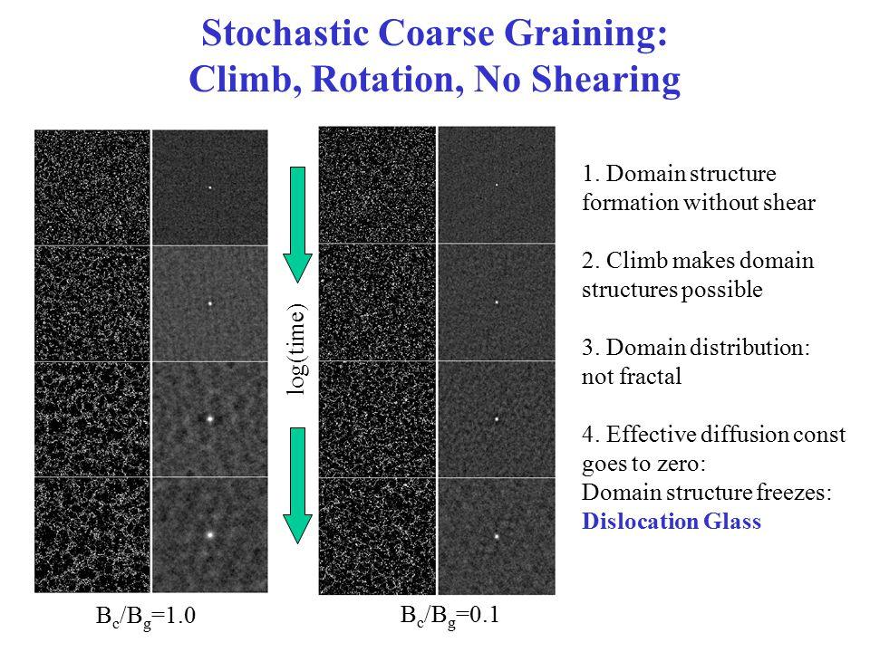 Stochastic Coarse Graining: Climb, Rotation, No Shearing log(time) B c /B g =1.0 B c /B g =0.1 1.