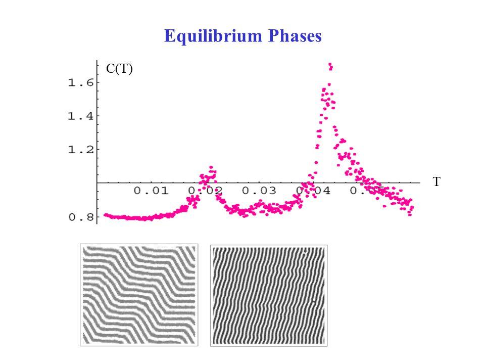 T C(T) Equilibrium Phases