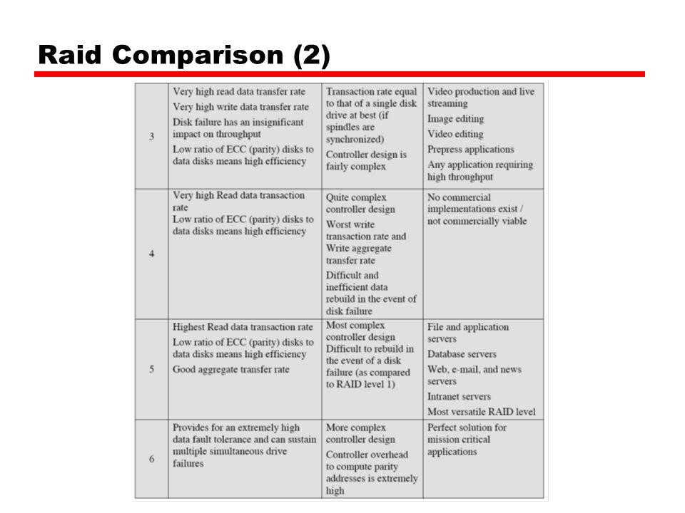 Raid Comparison (2)