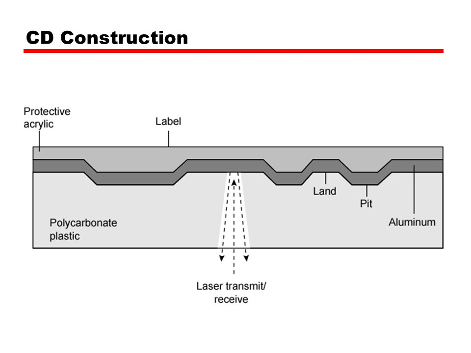 CD Construction