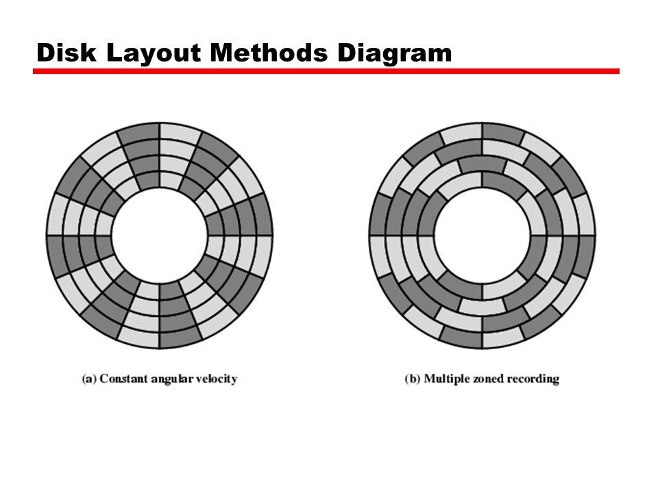 Disk Layout Methods Diagram