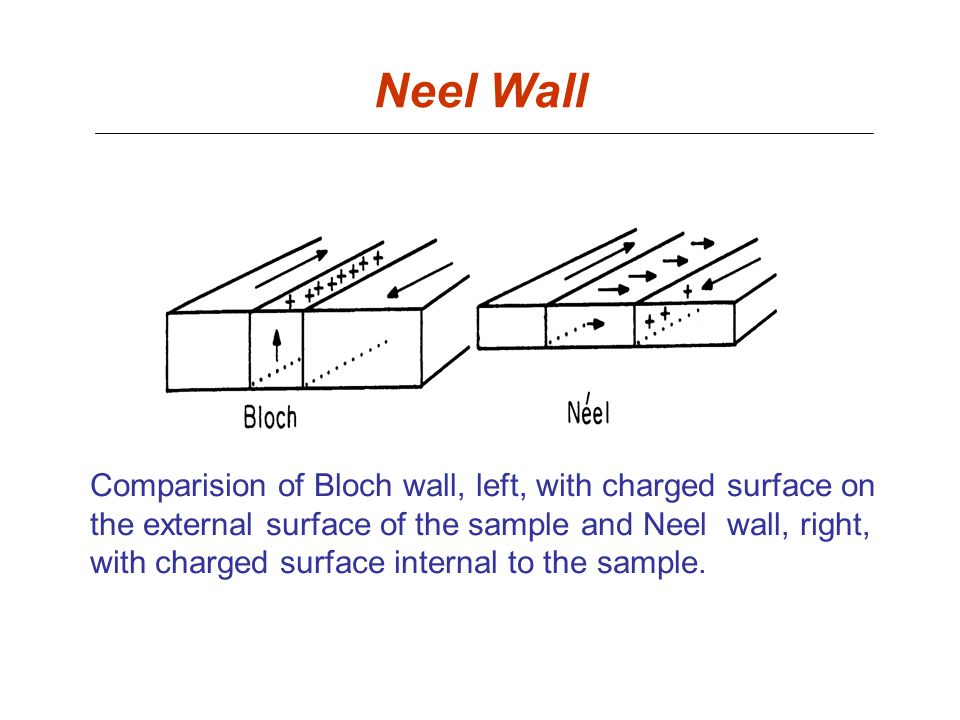 Neel Wall Comparision of Bloch wall, left, with charged surface on the external surface of the sample and Neel wall, right, with charged surface inter