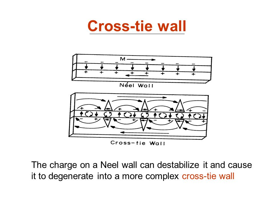 Cross-tie wall The charge on a Neel wall can destabilize it and cause it to degenerate into a more complex cross-tie wall