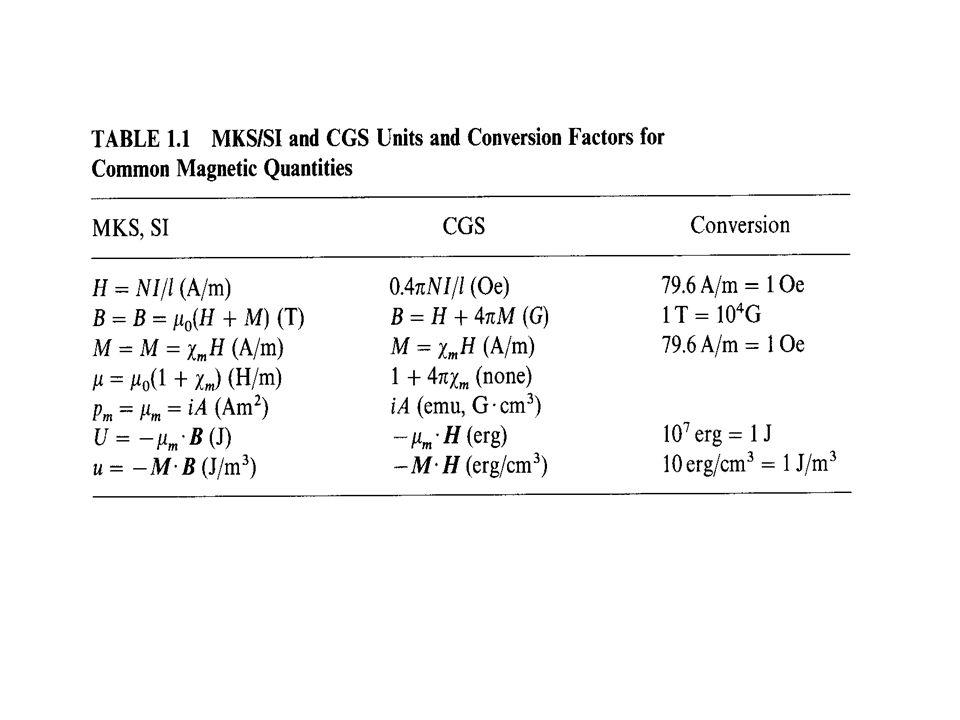 Other Observation Methods (a) Bitter Powder method; (b) Lorentz Electron Microscopy; (c) Scanning Electron Microscopy; (d) X-ray topograhy; (e) Holomicrography