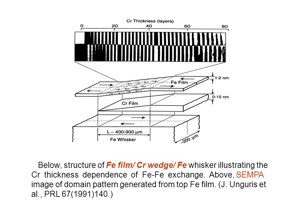 Below, structure of Fe film/ Cr wedge/ Fe whisker illustrating the Cr thickness dependence of Fe-Fe exchange. Above, SEMPA image of domain pattern gen