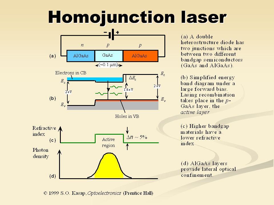 Homojunction laser