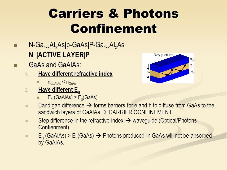 Carriers & Photons Confinement N-Ga 1-x Al x As|p-GaAs|P-Ga 1-x Al x As N|ACTIVE LAYER|P GaAs and GaAlAs: 1. 1. Have different refractive index n GaAl