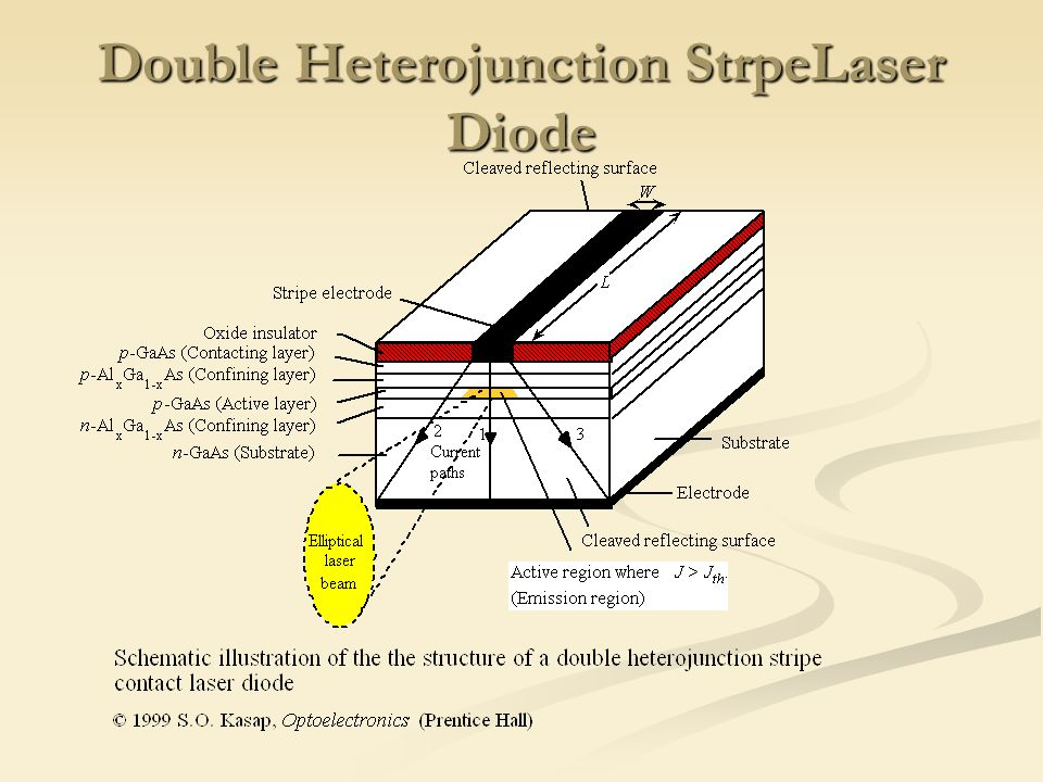Double Heterojunction StrpeLaser Diode