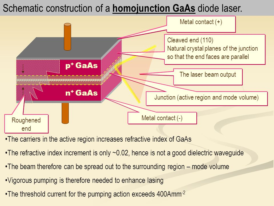 Schematic construction of a homojunction GaAs diode laser. The carriers in the active region increases refractive index of GaAs The refractive index i
