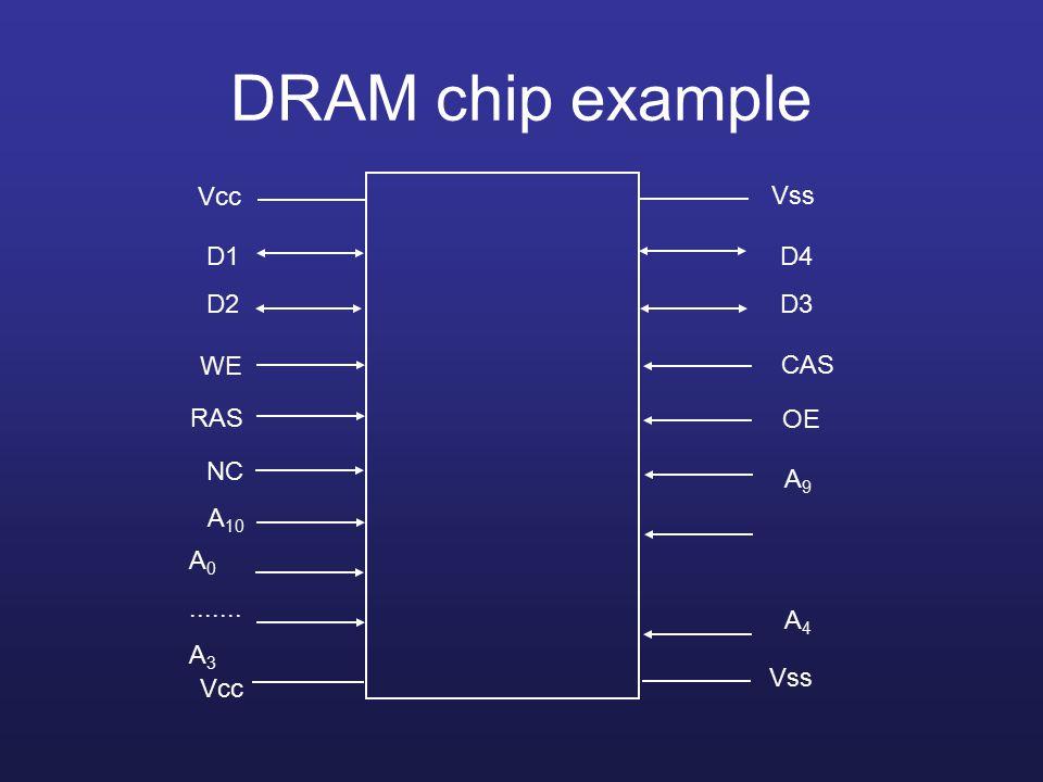 DRAM chip example Vcc WE RAS NC Vcc A 0....... A 3 A 10 D1 D2 Vss D4 D3 CAS OE A9A4A9A4