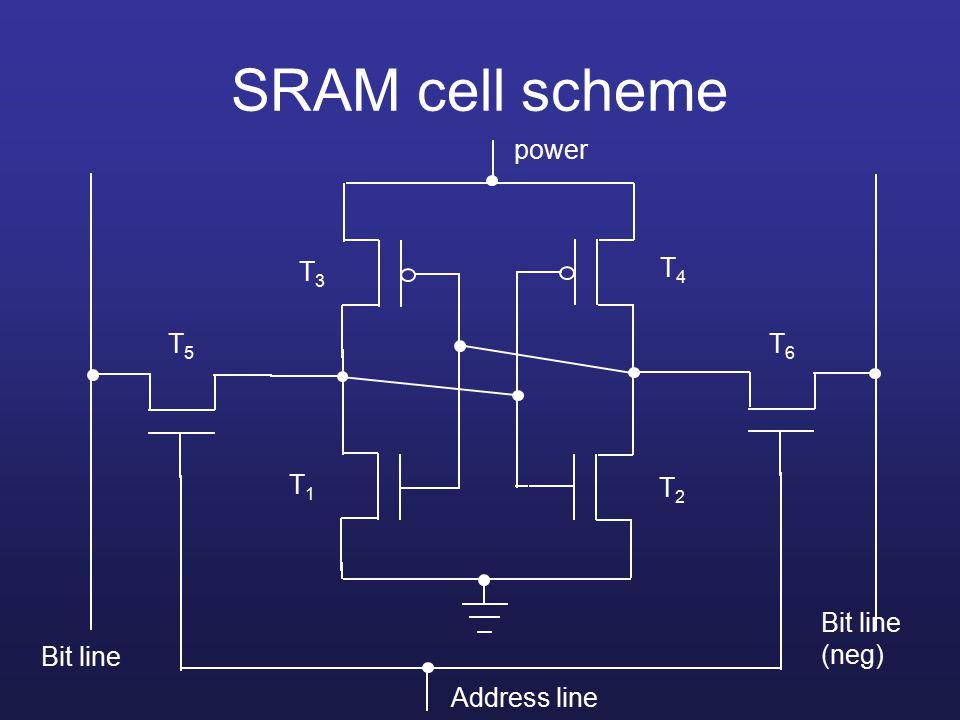 SRAM cell scheme power Bit line Bit line (neg) Address line T1T1 T2T2 T4T4 T3T3 T5T5 T6T6