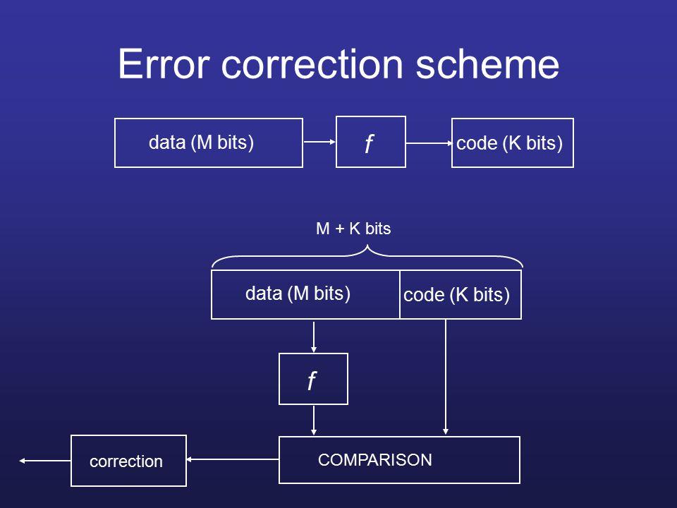 Error correction scheme data (M bits) code (K bits) M + K bits data (M bits) f code (K bits) f COMPARISON correction