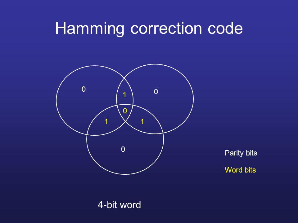 Hamming correction code 4-bit word 1 1 1 0 0 0 0 Parity bits Word bits