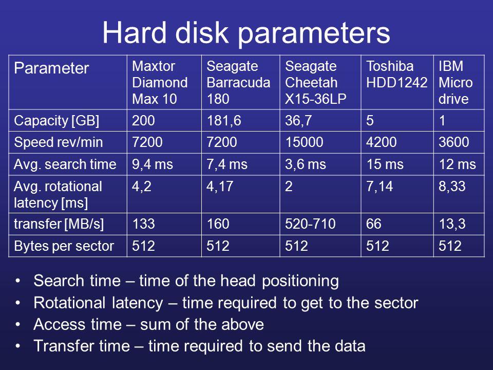 Hard disk parameters Parameter Maxtor Diamond Max 10 Seagate Barracuda 180 Seagate Cheetah X15-36LP Toshiba HDD1242 IBM Micro drive Capacity [GB]200181,636,751 Speed rev/min7200 1500042003600 Avg.