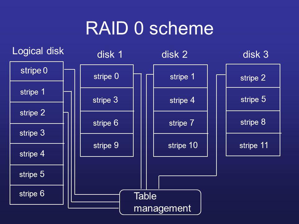 RAID 0 scheme disk 1 disk 2 disk 3 stripe 0 stripe 1 stripe 9 stripe 3 stripe 4 stripe 5 stripe 6 stripe 7 stripe 8 stripe 2 stripe 10 stripe 11 Logical disk Table management stripe 0 stripe 1 stripe 2 stripe 3 stripe 4 stripe 5 stripe 6