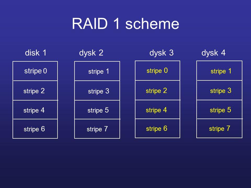 RAID 1 scheme disk 1 dysk 2 dysk 3 dysk 4 stripe 0 stripe 1 stripe 6 stripe 2 stripe 3 stripe 4 stripe 5 stripe 7 stripe 0 stripe 1 stripe 6 stripe 2 stripe 3 stripe 4 stripe 5 stripe 7