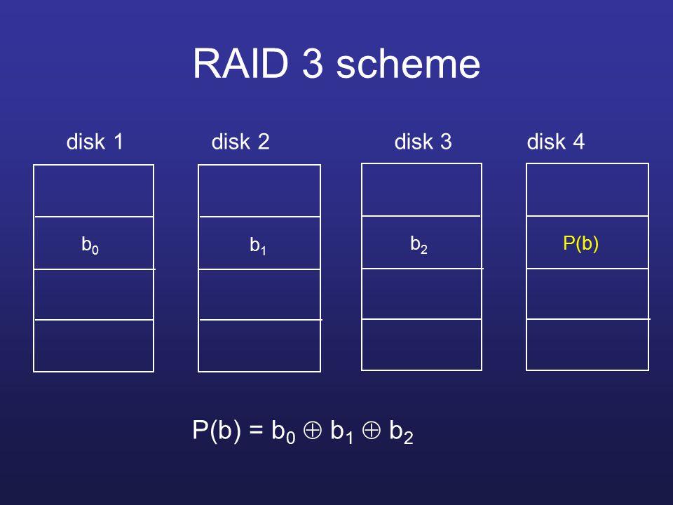 RAID 3 scheme disk 1 disk 2 disk 3 disk 4 b0b0 b1b1 b2b2 P(b) P(b) = b 0  b 1  b 2