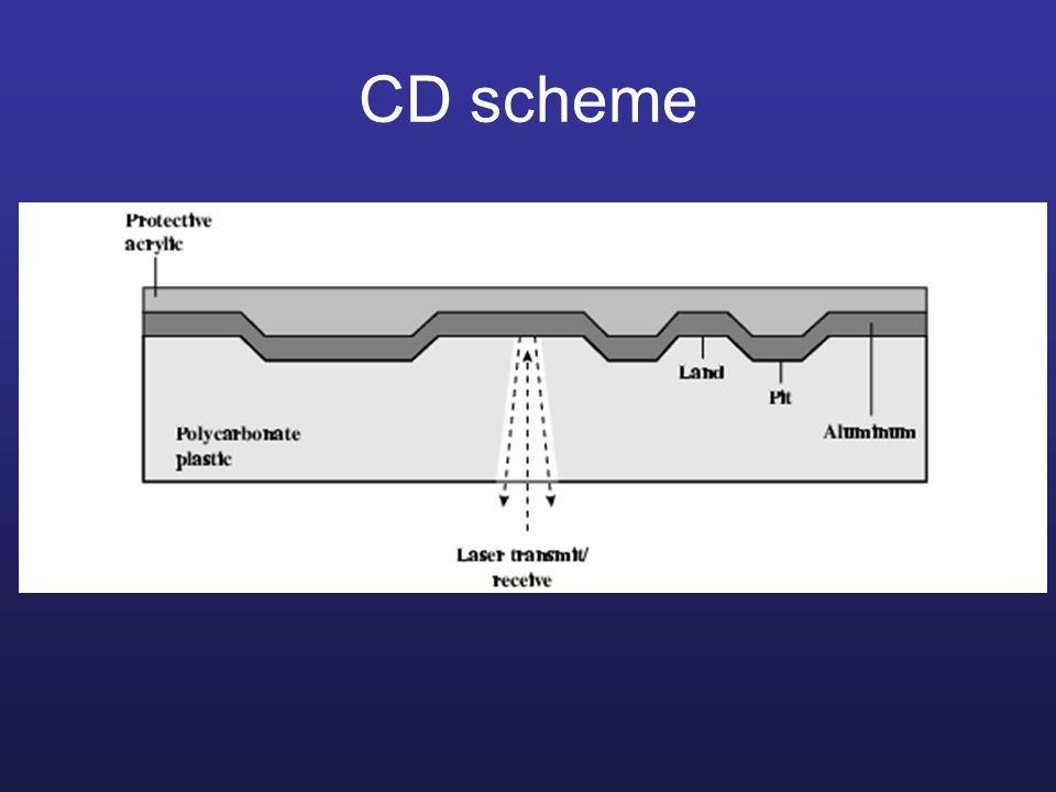 CD scheme