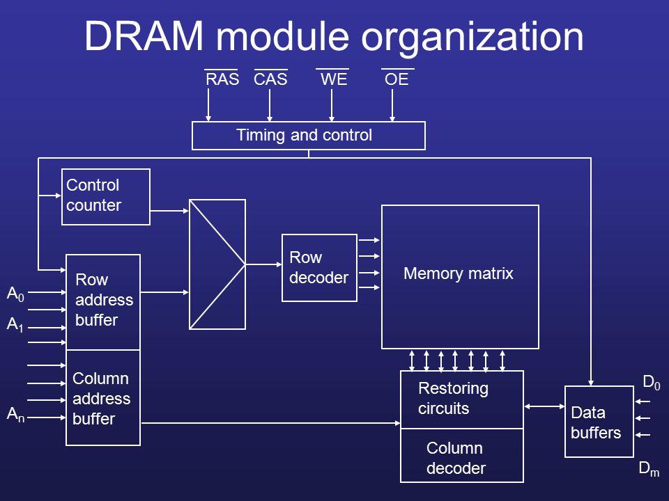DRAM module organization Timing and control Row address buffer Column address buffer Control counter Row decoder Restoring circuits Column decoder Memory matrix Data buffers RAS CAS WE OE A0A1AnA0A1An D0D0 DmDm
