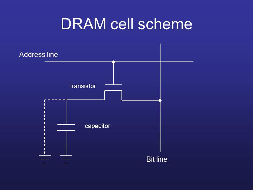 DRAM cell scheme Address line Bit line capacitor transistor