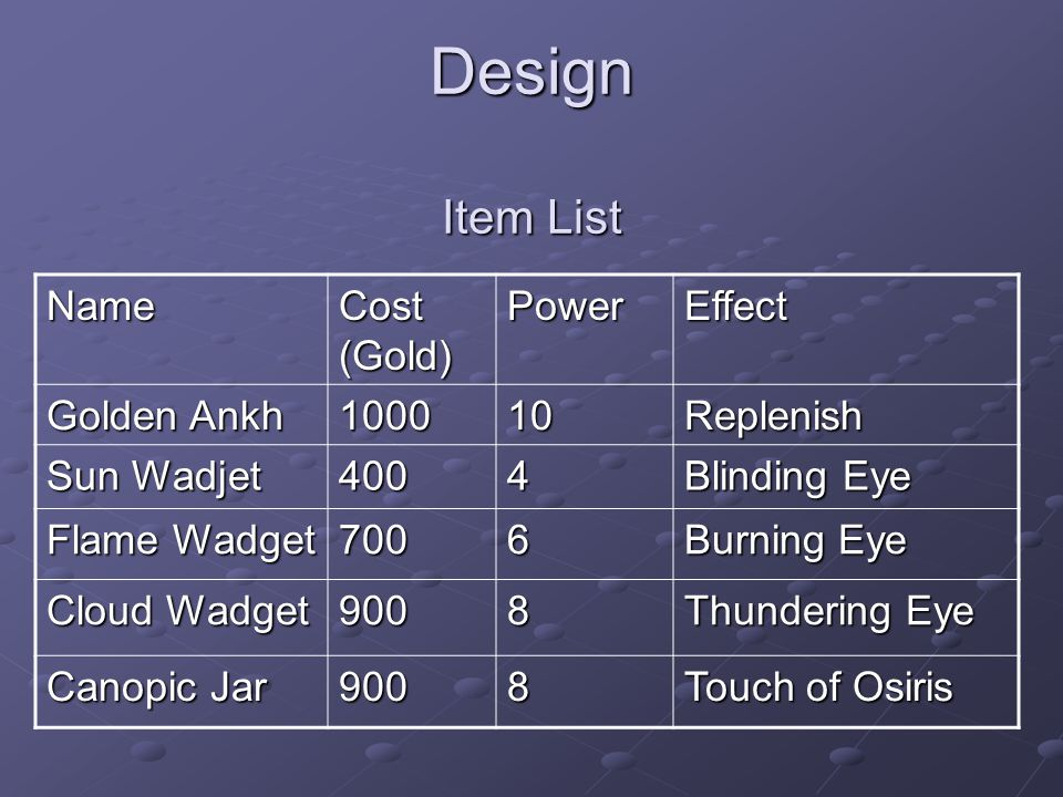 Design Item List Name Cost (Gold) PowerEffect Golden Ankh 100010Replenish Sun Wadjet 4004 Blinding Eye Flame Wadget 7006 Burning Eye Cloud Wadget 9008 Thundering Eye Canopic Jar 9008 Touch of Osiris