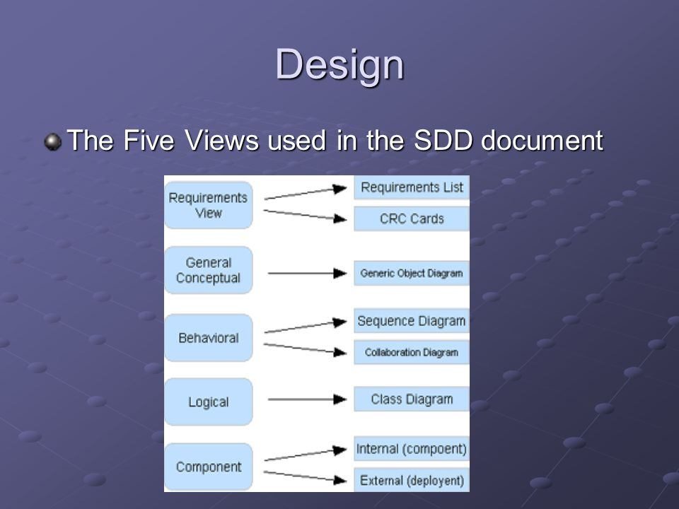 Design The Five Views used in the SDD document