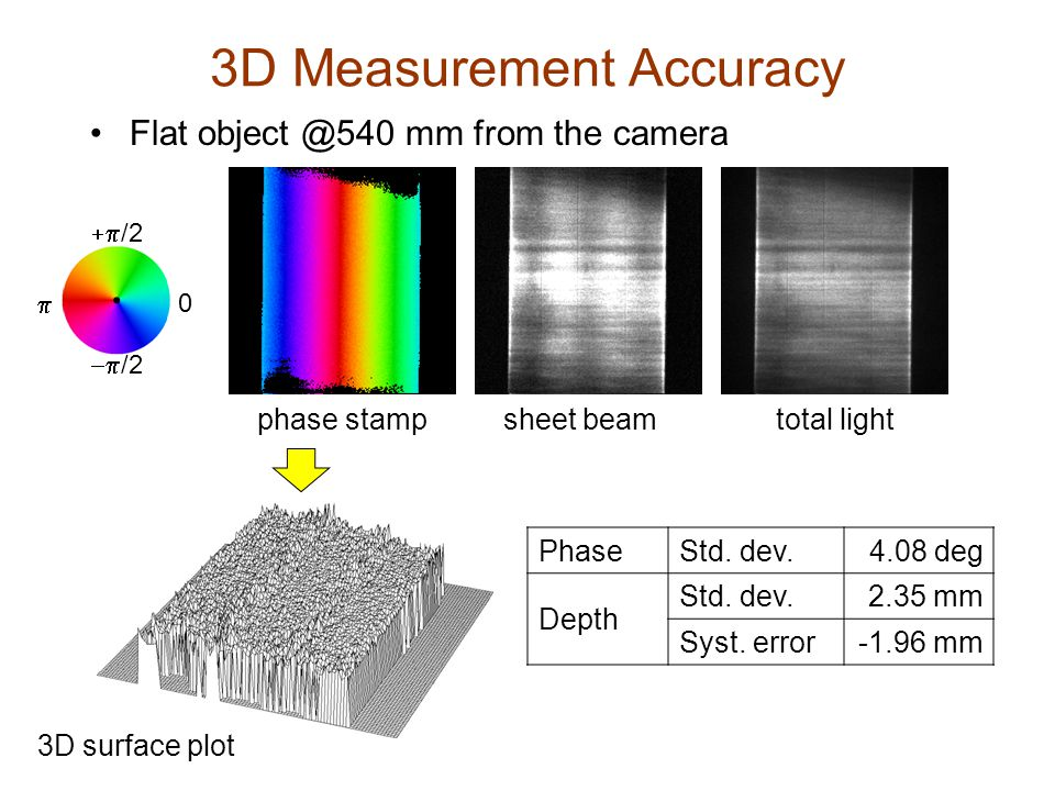 3D Measurement Accuracy Flat object @540 mm from the camera phase stamptotal lightsheet beam PhaseStd.
