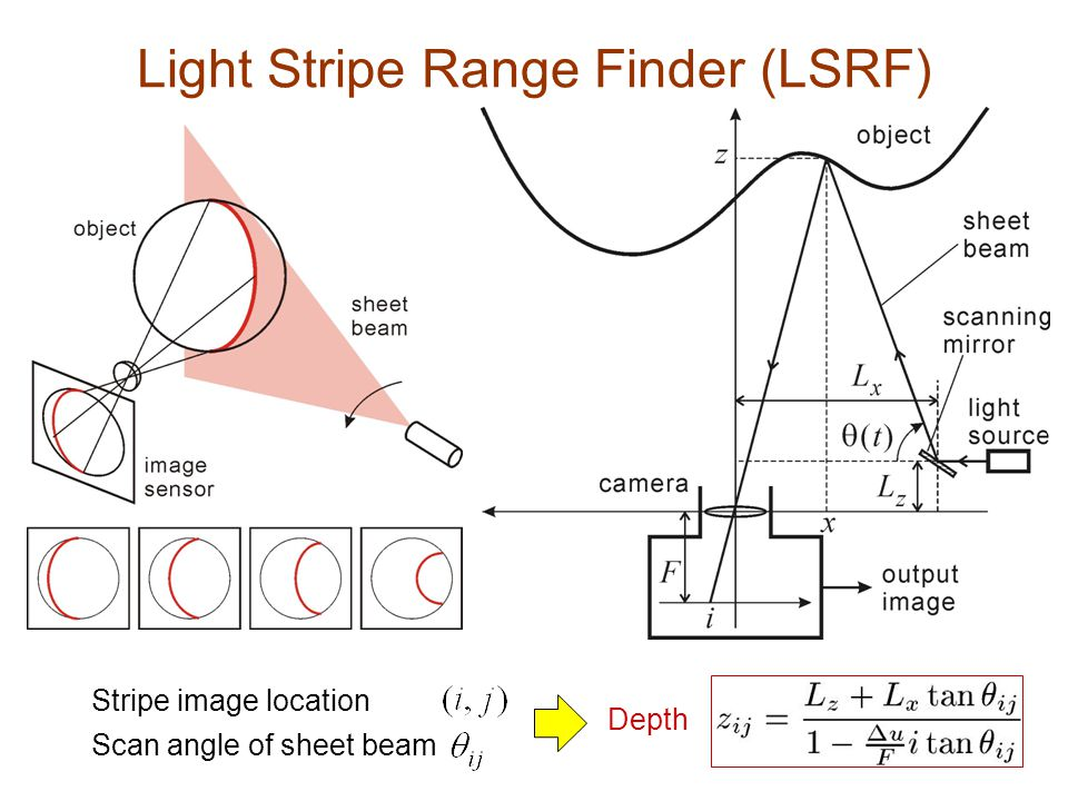 Depth Scan angle of sheet beam Stripe image location Light Stripe Range Finder (LSRF)