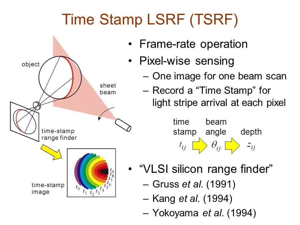 Time Stamp LSRF (TSRF) Frame-rate operation Pixel-wise sensing –One image for one beam scan –Record a Time Stamp for light stripe arrival at each pixel VLSI silicon range finder –Gruss et al.