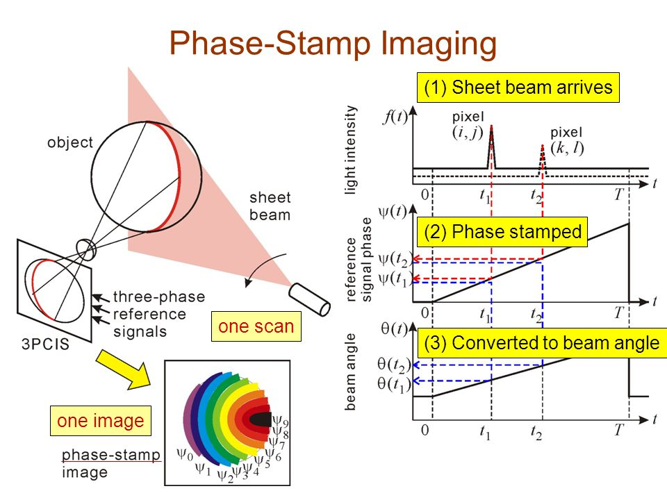 Phase-Stamp Imaging (1) Sheet beam arrives (2) Phase stamped (3) Converted to beam angle one scan one image