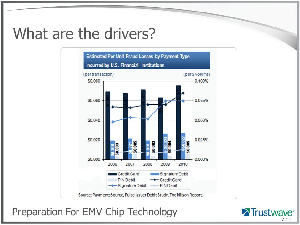 © 2012 What are the drivers? Preparation For EMV Chip Technology