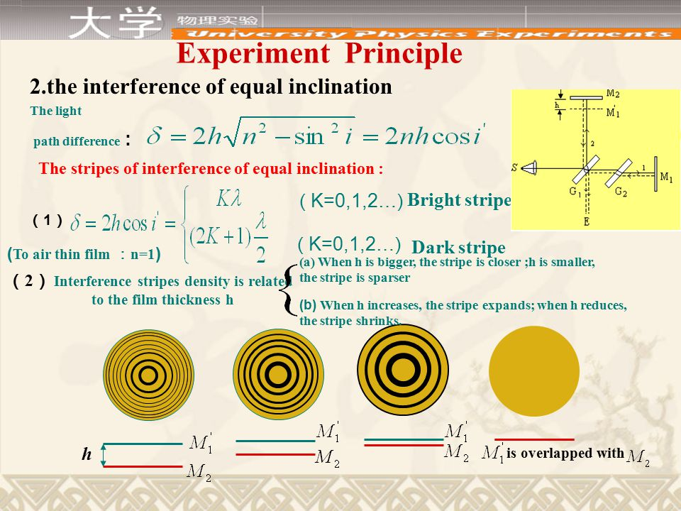 Experimental principle the interference of equal inclination the interference of equal thickness S n h Localization in infinity The localization near upper surface k i k i