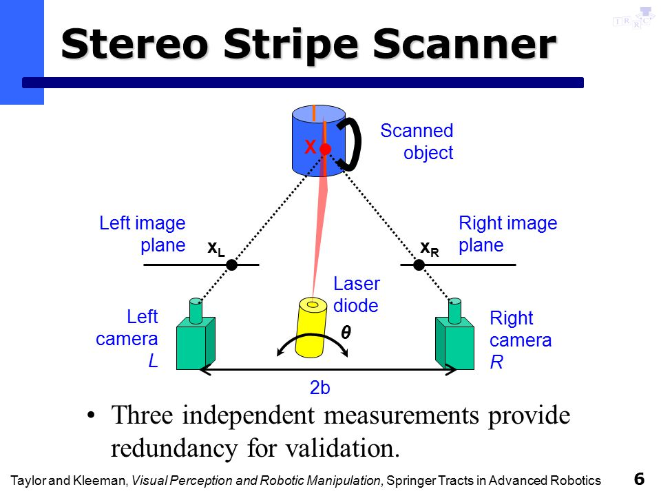 Taylor and Kleeman, Visual Perception and Robotic Manipulation, Springer Tracts in Advanced Robotics 6 Stereo Stripe Scanner Three independent measurements provide redundancy for validation.