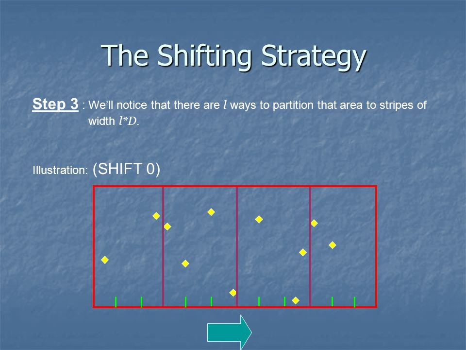 Illustration: (SHIFT 0) Step 3 : We'll notice that there are l ways to partition that area to stripes of width l*D.