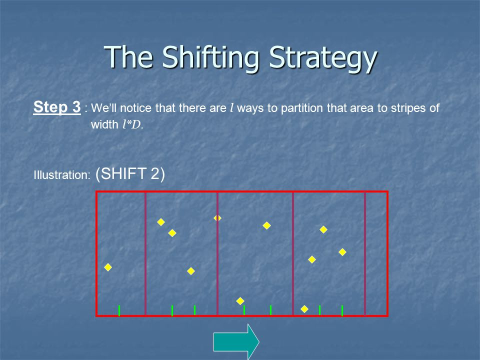 Illustration: (SHIFT 2) Step 3 : We'll notice that there are l ways to partition that area to stripes of width l*D.