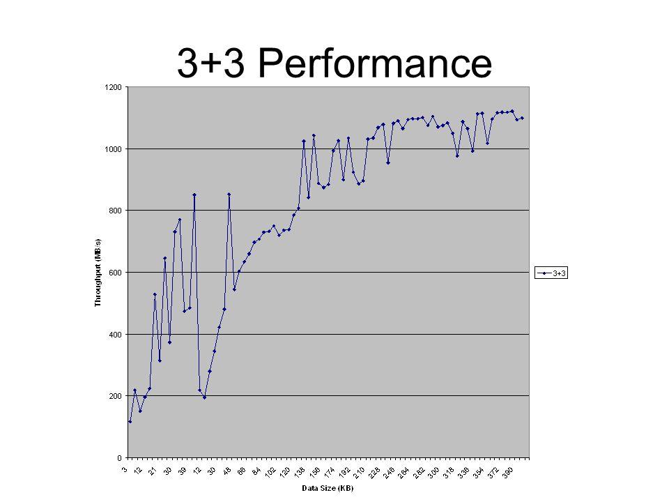 3+3 Performance