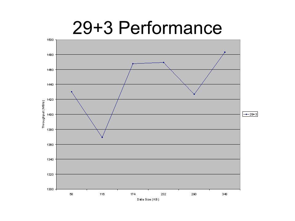29+3 Performance