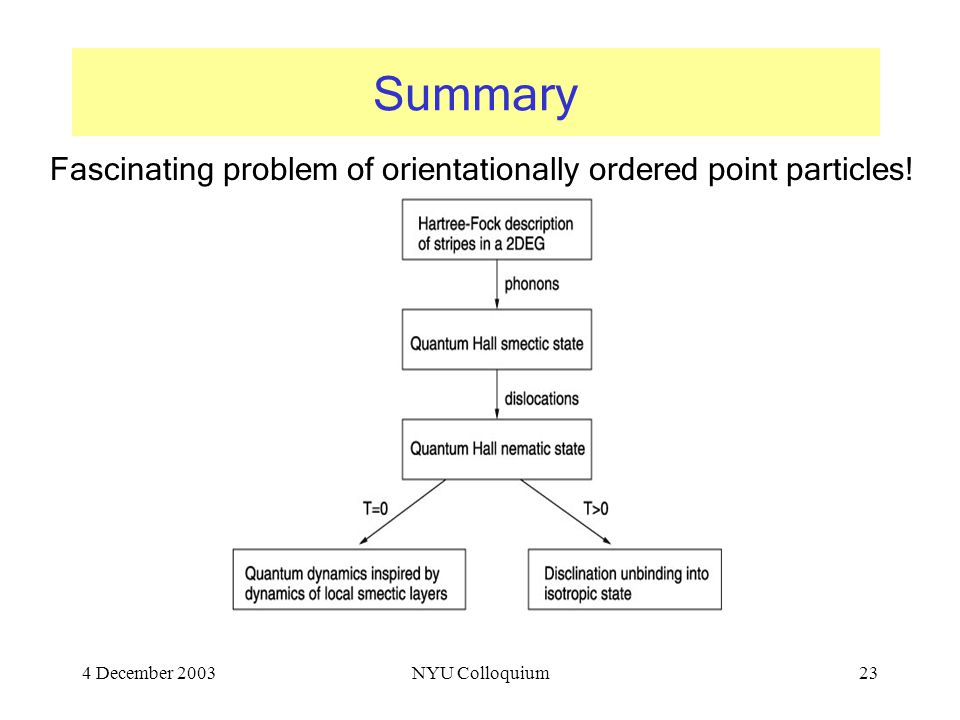 4 December 2003NYU Colloquium23 Summary Fascinating problem of orientationally ordered point particles!