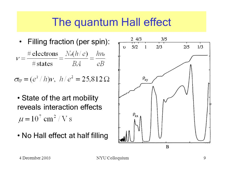 4 December 2003NYU Colloquium9 The quantum Hall effect Filling fraction (per spin): State of the art mobility reveals interaction effects No Hall effect at half filling