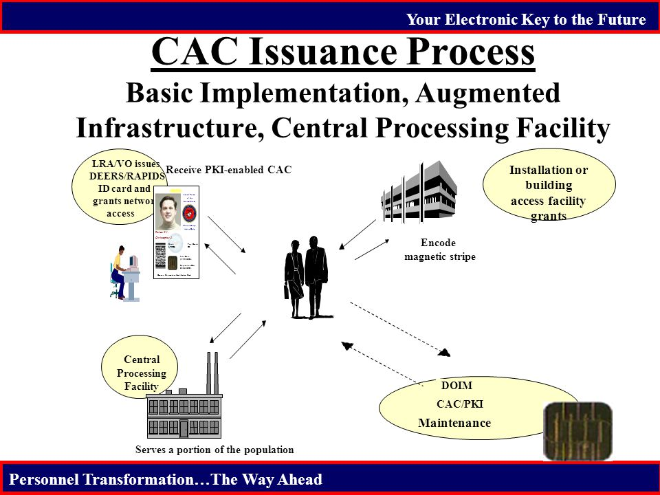 Your Electronic Key to the Future Personnel Transformation…The Way Ahead CAC Issuance Process Basic Implementation, Augmented Infrastructure, Central