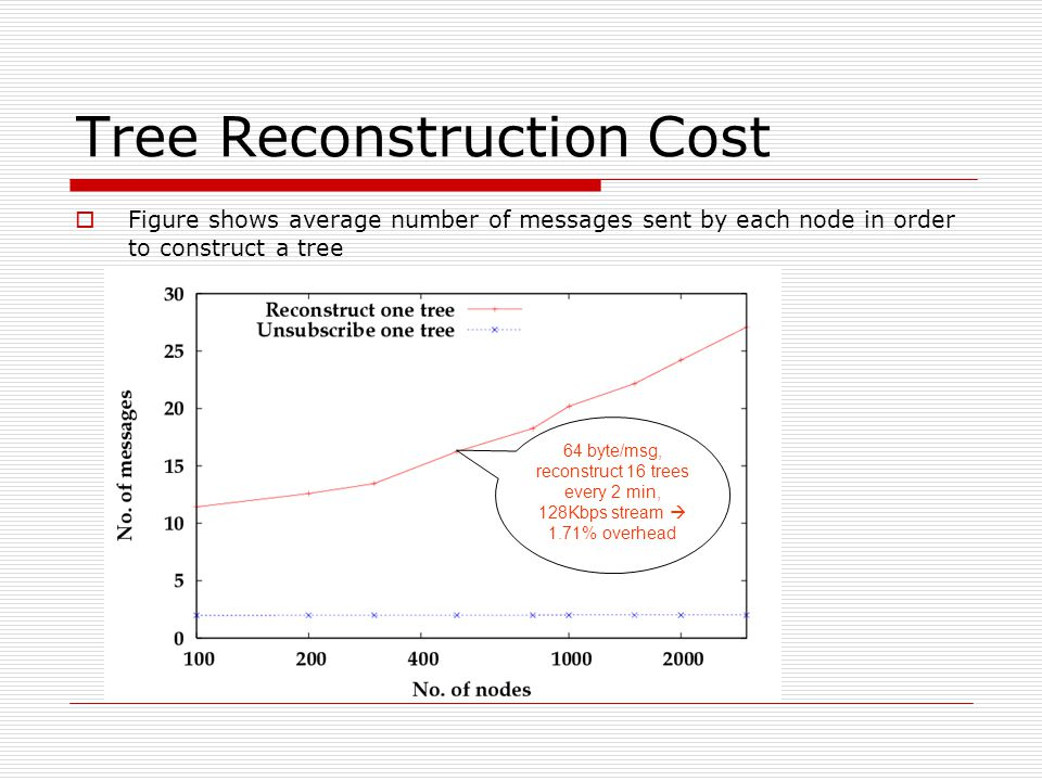 Tree Reconstruction Cost  Figure shows average number of messages sent by each node in order to construct a tree 64 byte/msg, reconstruct 16 trees every 2 min, 128Kbps stream  1.71% overhead