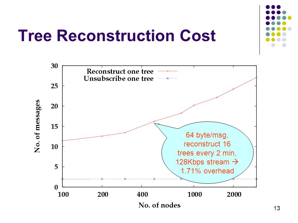 13 Tree Reconstruction Cost 16 msgs for 500 nodes 64 byte/msg, reconstruct 16 trees every 2 min, 128Kbps stream  1.71% overhead