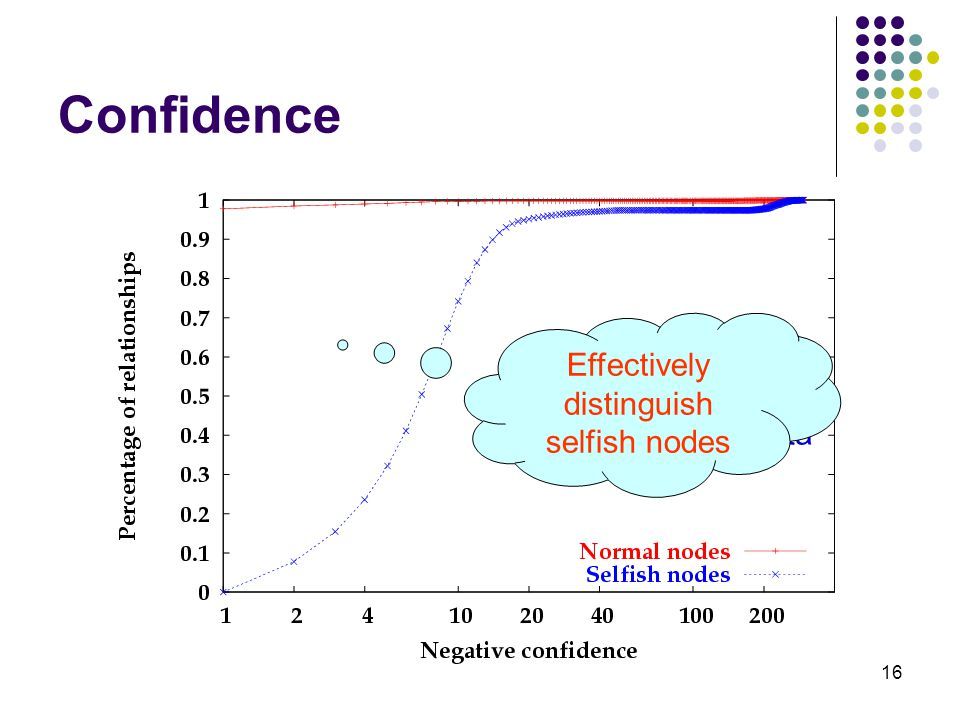 16 Confidence 5% selfish nodes refusing to forward data Effectively distinguish selfish nodes