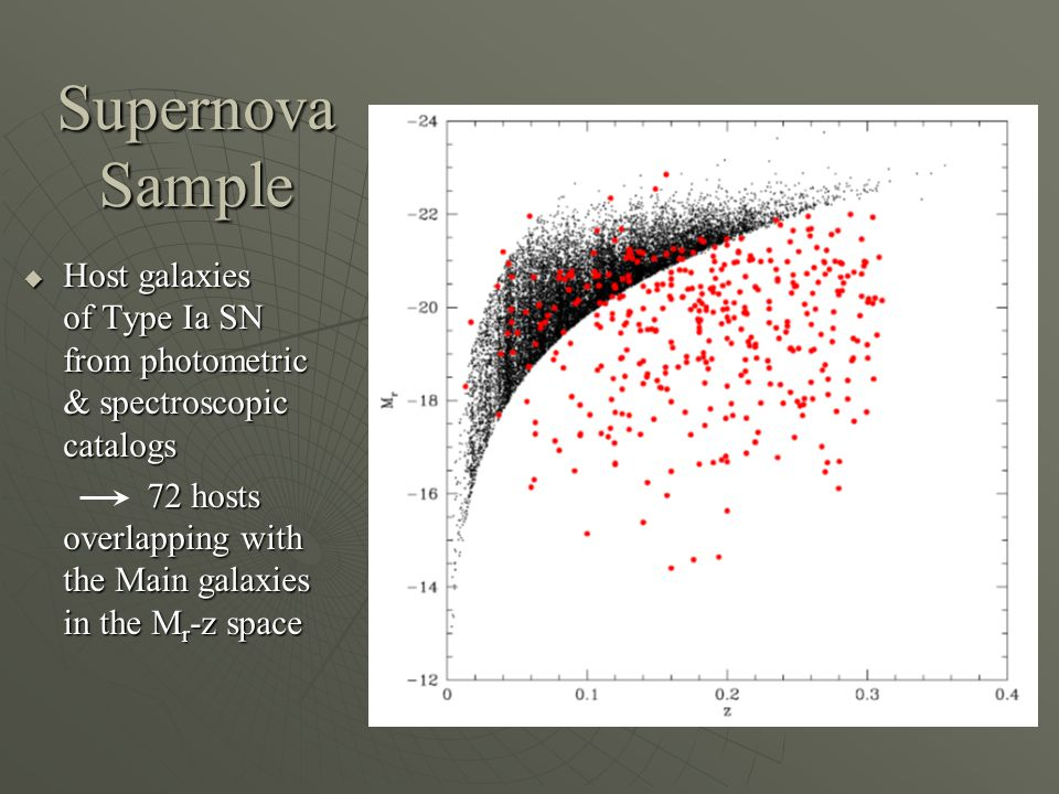 Supernova Sample  Host galaxies of Type Ia SN from photometric & spectroscopic catalogs 72 hosts overlapping with the Main galaxies in the M r -z space 72 hosts overlapping with the Main galaxies in the M r -z space