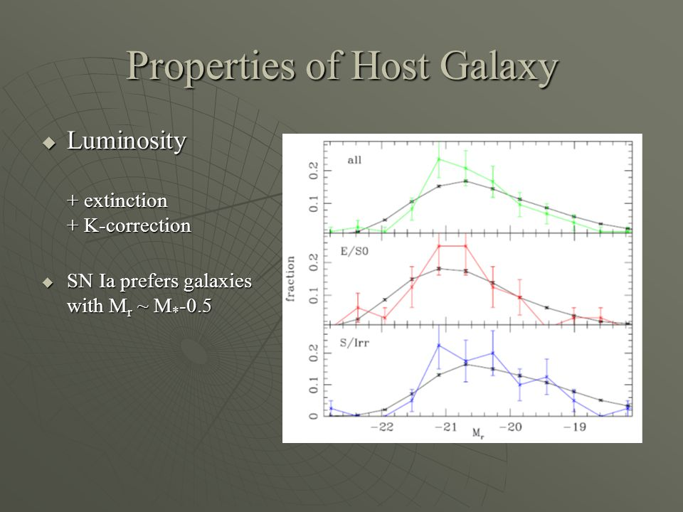 Properties of Host Galaxy  Luminosity + extinction + K-correction  SN Ia prefers galaxies with M r ~ M * -0.5