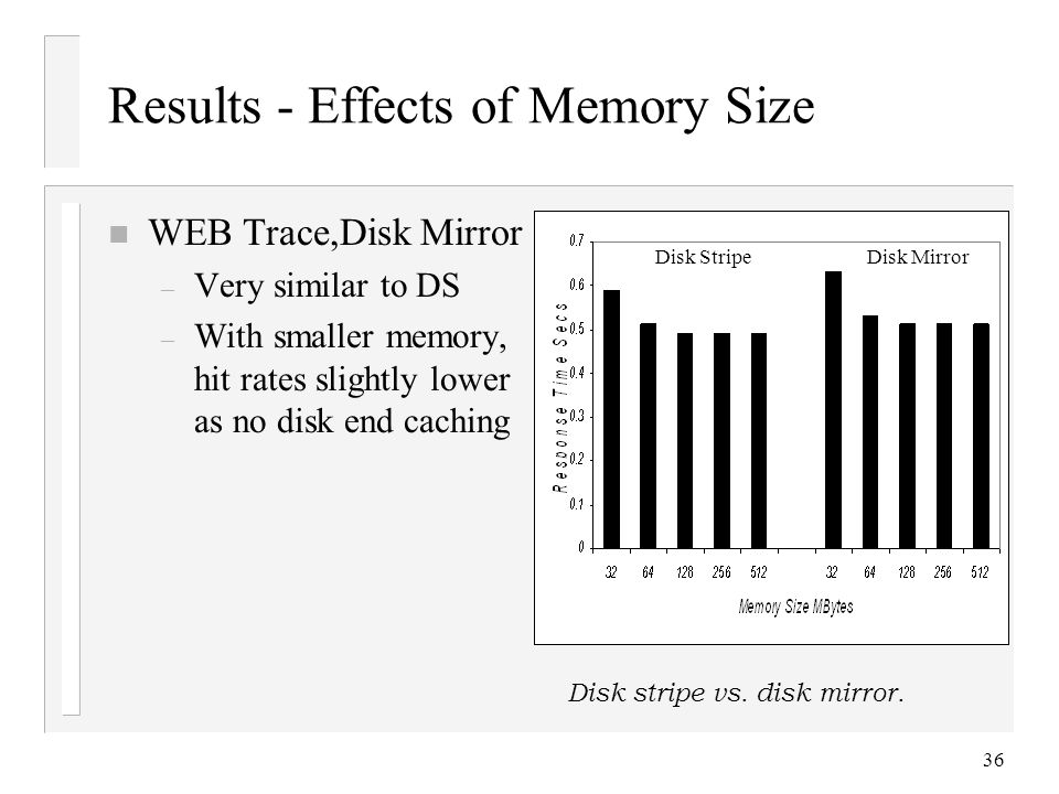 36 Results - Effects of Memory Size n WEB Trace,Disk Mirror – Very similar to DS – With smaller memory, hit rates slightly lower as no disk end caching Disk stripe vs.