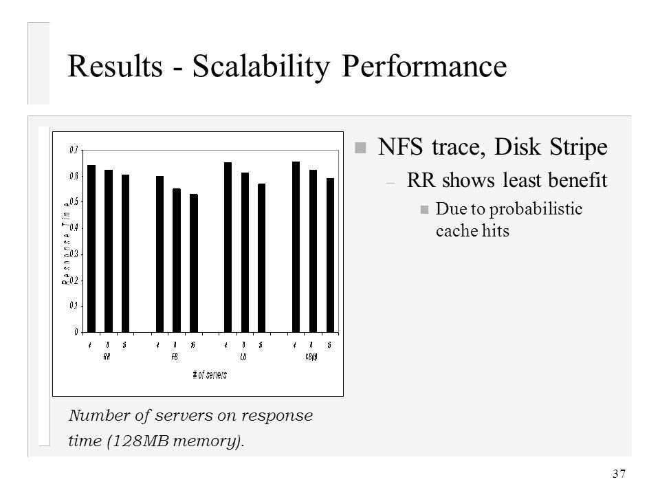 37 Results - Scalability Performance n NFS trace, Disk Stripe – RR shows least benefit n Due to probabilistic cache hits Number of servers on response time (128MB memory).